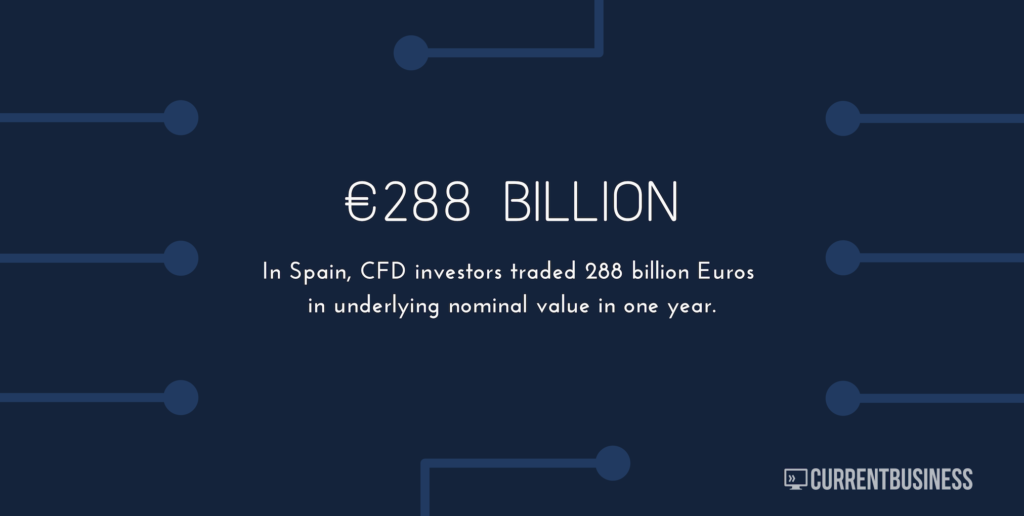 Text: CFD investors traded 288 billion Euros in underlying value in 1 year.