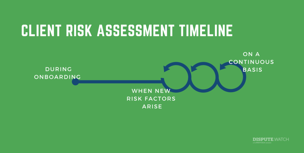 Risk assessment timeline
