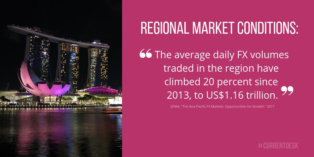 Average FX trading in Asia