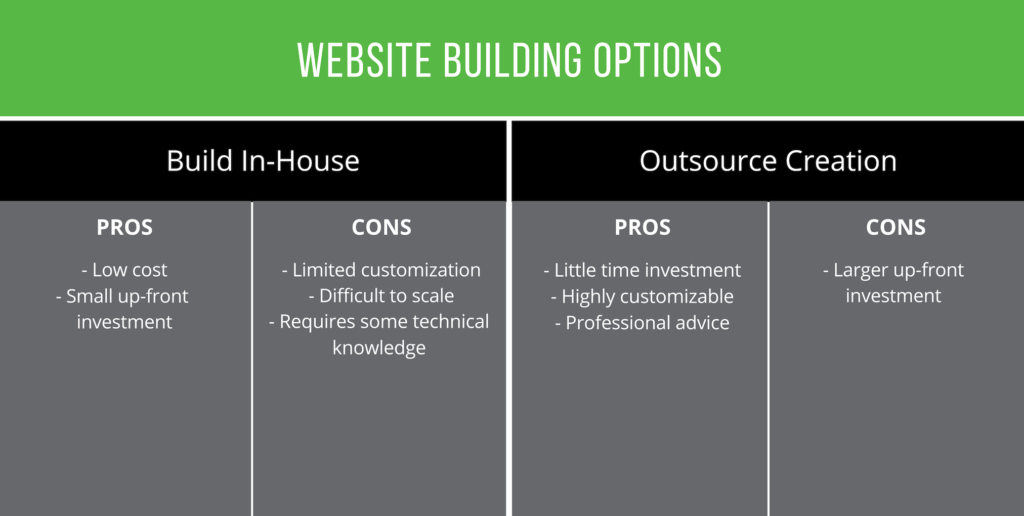 Compare pros and cons of building your own website