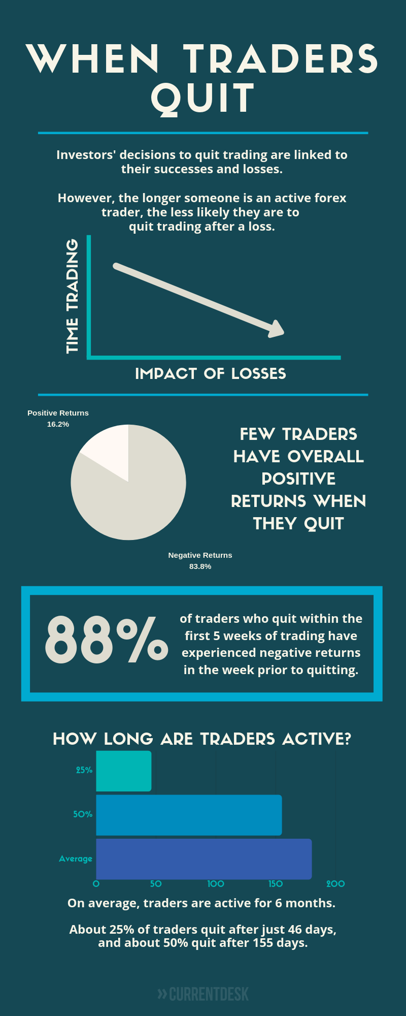 Why Traders Quit