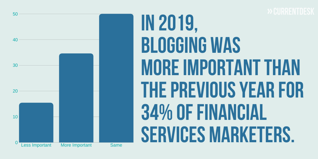Blogging importance